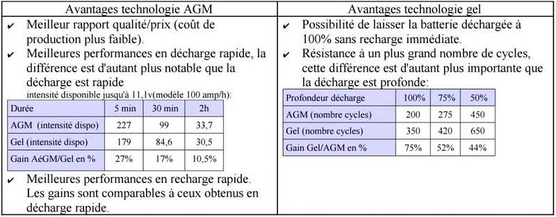 Avantages des batteries Gel ou AGM