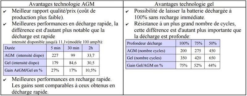Avantages des batteries Gel ou AGM