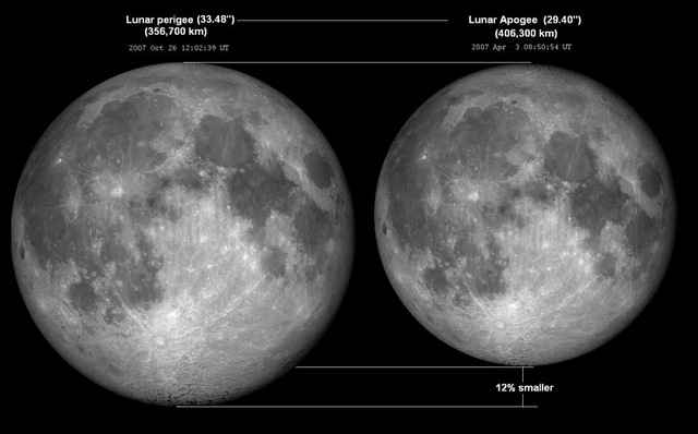 Comparaison taille lune Apogée Périgée