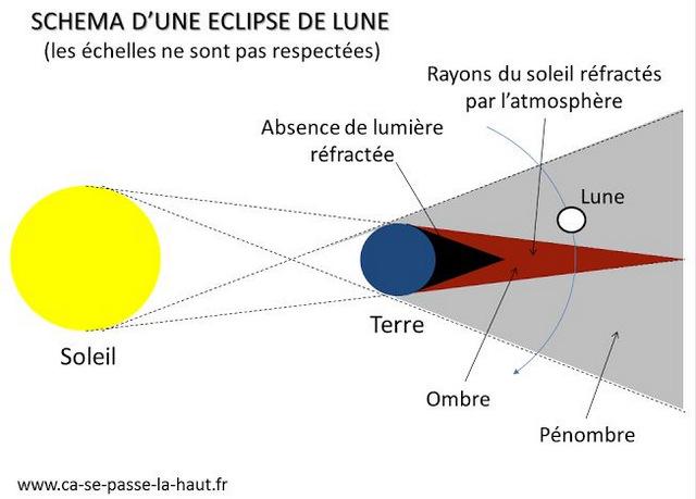 Shema d'une éclipse de lune